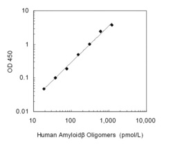 A typical standard curve obtained using the Human Amyloid-beta Oligomers (82E1-specific) ELISA Kit